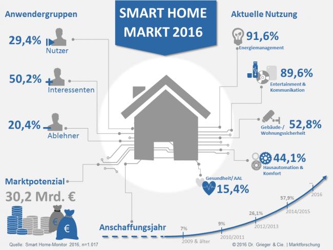 Quelle: Dr. Geiger und Cie Marktforschung - https://www.grieger-cie.de/smarthome.html