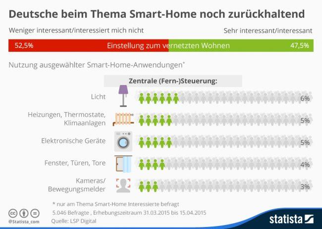 Quelle: statista_com – https://de.statista.com/infografik/3584/smart-home-interesse-und-nutzung-in-deutschland/