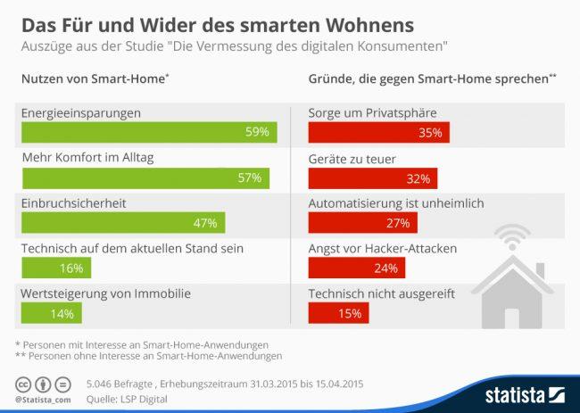 Quelle: Statista_com – https://de.statista.com/infografik/3718/pro-und-contra-smart-home/