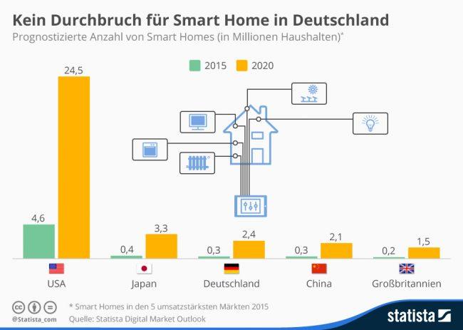 Quelle: Statista_com – https://de.statista.com/infografik/3910/smart-home-prognose-fuer-ausgewaehlte-maerkte/